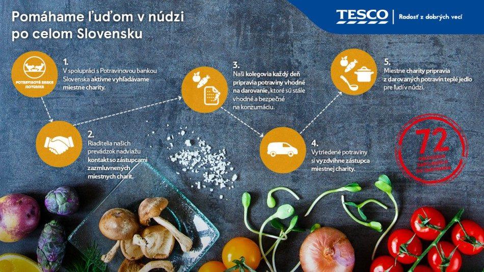 Tesco jediný reťazec schopný darovať potravinové prebytky